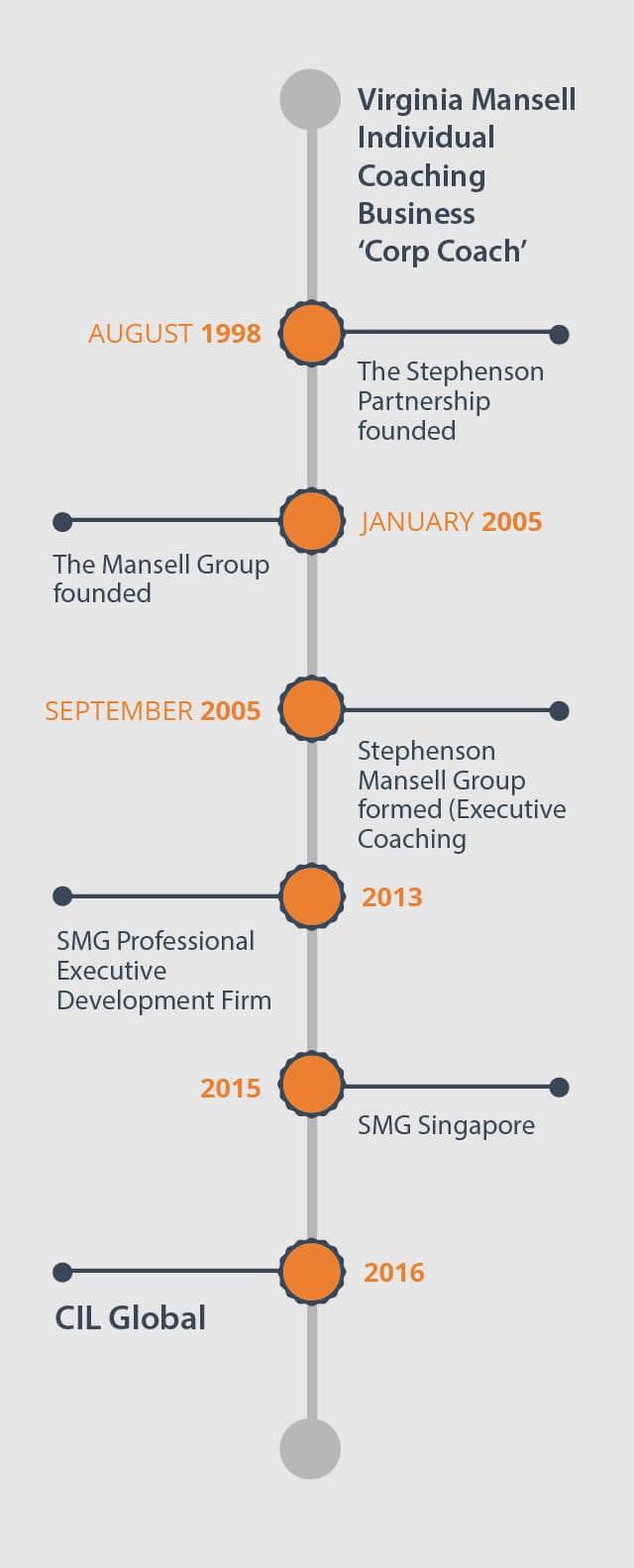 Virginia Mansell Individual Coaching Business 'Corp Coach'